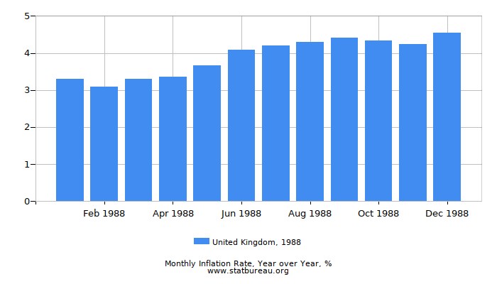 1988 United Kingdom Inflation Rate: Year over Year