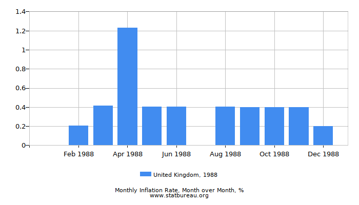1988 United Kingdom Inflation Rate: Month to Month
