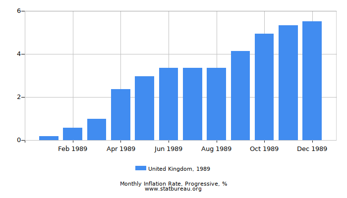 1989 United Kingdom Progressive Inflation Rate