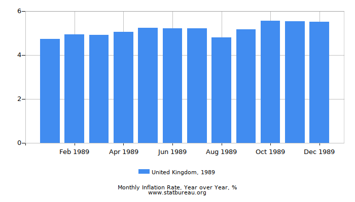 1989 United Kingdom Inflation Rate: Year over Year