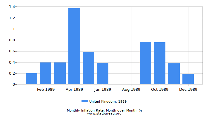 1989 United Kingdom Inflation Rate: Month to Month