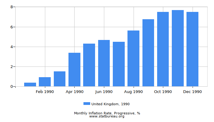 1990 United Kingdom Progressive Inflation Rate