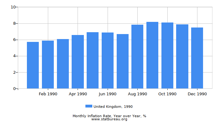 1990 United Kingdom Inflation Rate: Year over Year