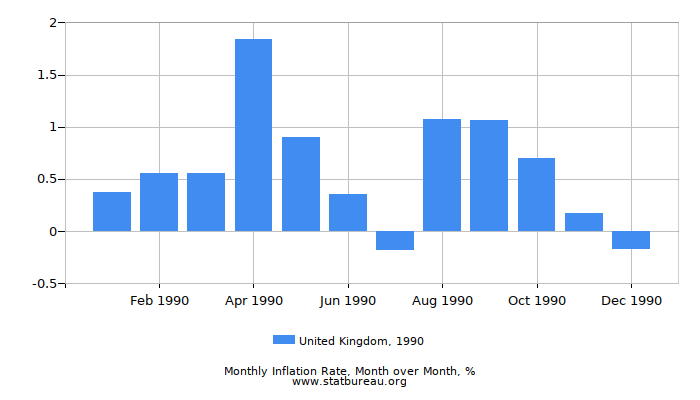 1990 United Kingdom Inflation Rate: Month to Month