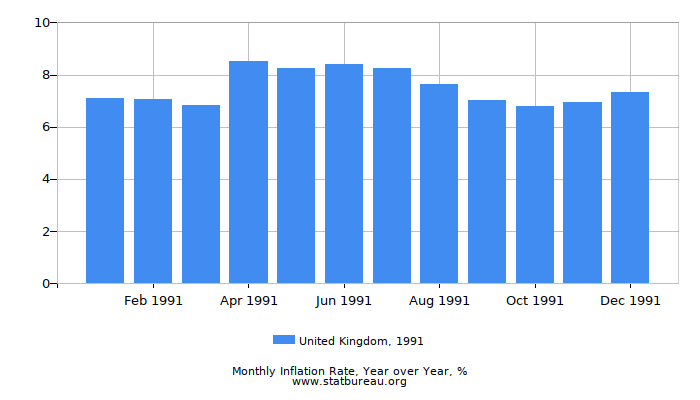 1991 United Kingdom Inflation Rate: Year over Year