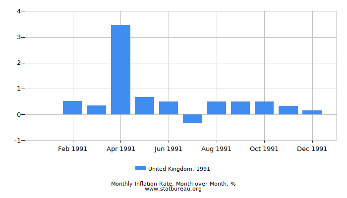 1991 United Kingdom Inflation Rate: Month to Month