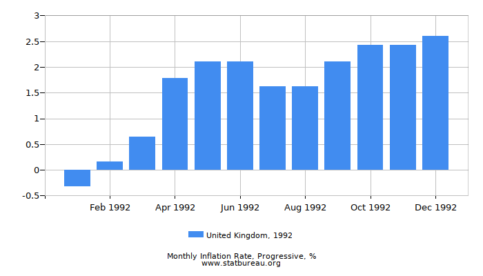 1992 United Kingdom Progressive Inflation Rate