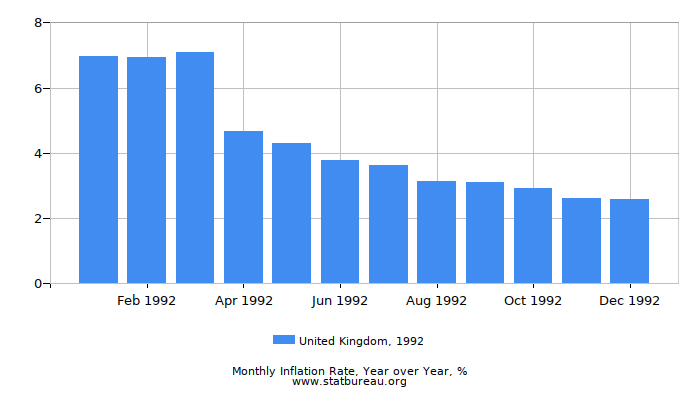 1992 United Kingdom Inflation Rate: Year over Year