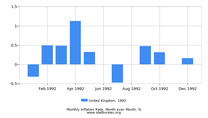 1992 United Kingdom Inflation Rate: Month to Month