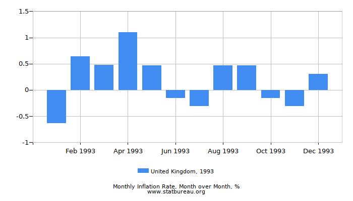 1993 United Kingdom Inflation Rate: Month to Month