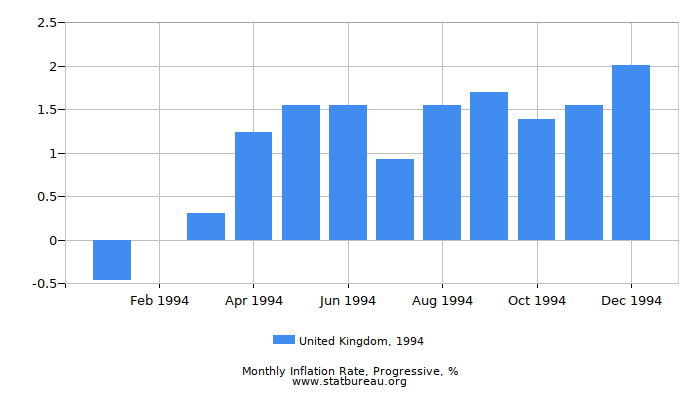 1994 United Kingdom Progressive Inflation Rate