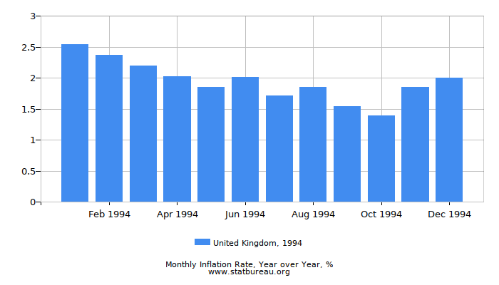 1994 United Kingdom Inflation Rate: Year over Year