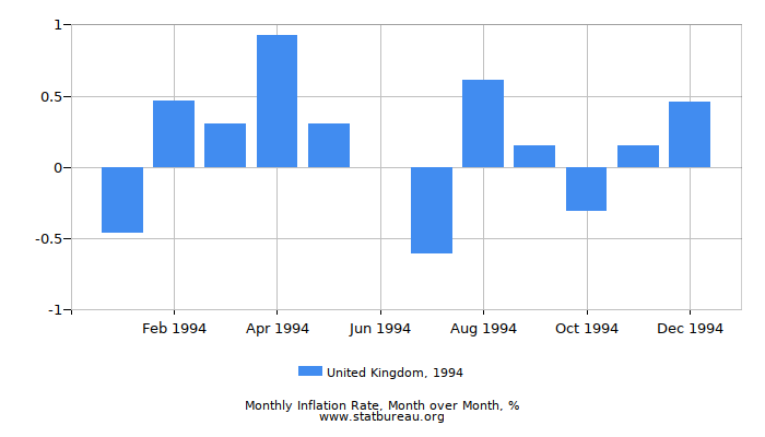 1994 United Kingdom Inflation Rate: Month to Month