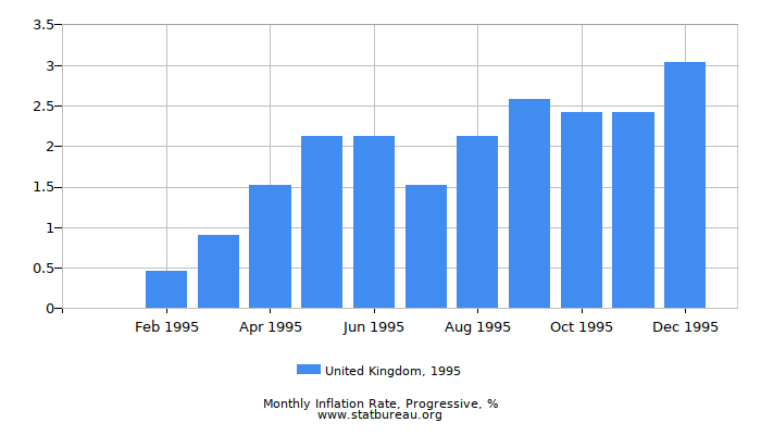 1995 United Kingdom Progressive Inflation Rate