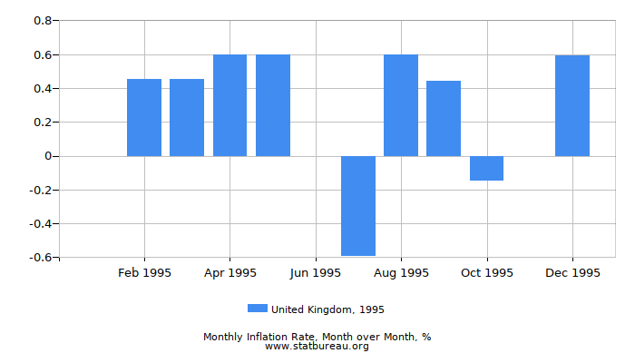 1995 United Kingdom Inflation Rate: Month to Month