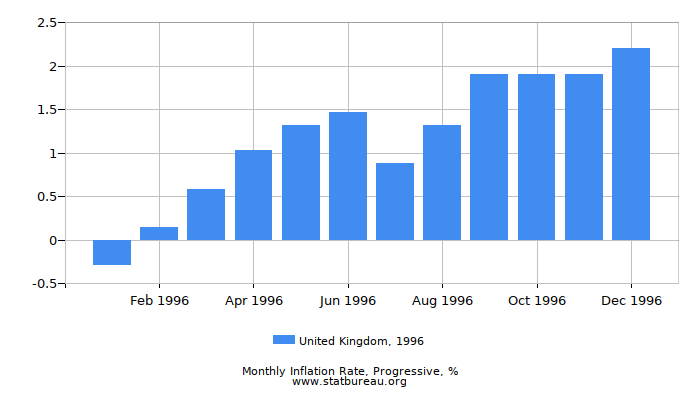 1996 United Kingdom Progressive Inflation Rate
