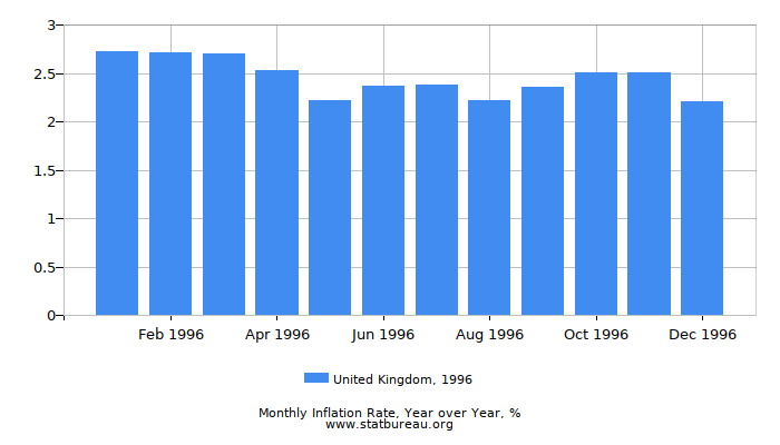 1996 United Kingdom Inflation Rate: Year over Year