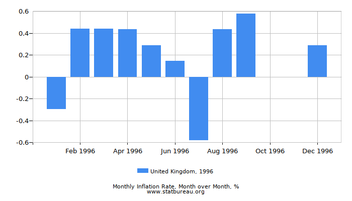 1996 United Kingdom Inflation Rate: Month to Month