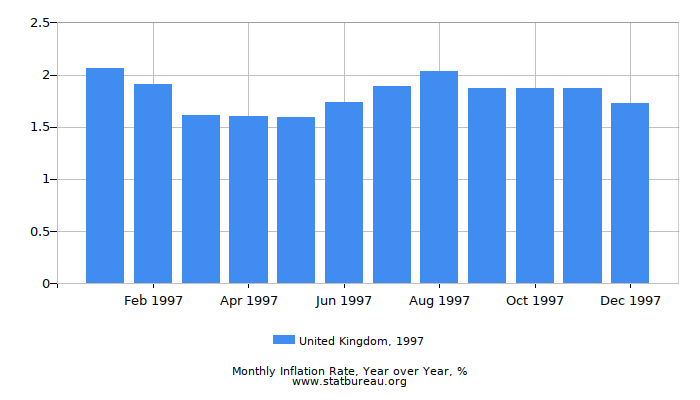 1997 United Kingdom Inflation Rate: Year over Year