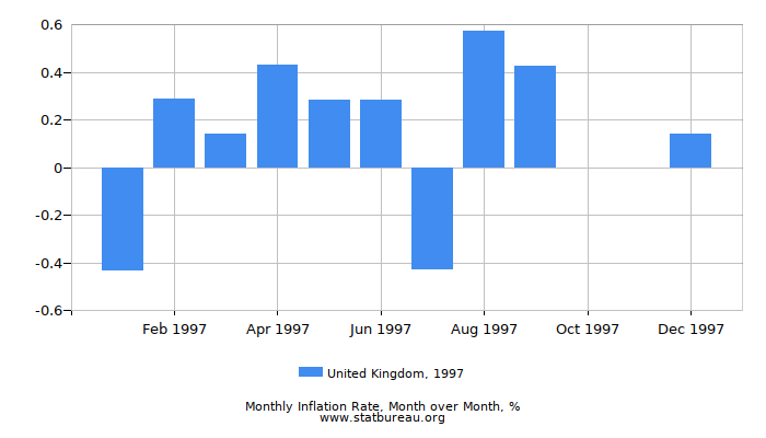1997 United Kingdom Inflation Rate: Month to Month