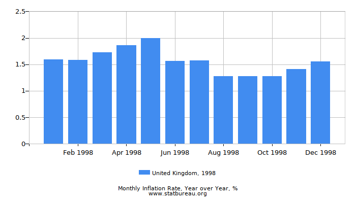 1998 United Kingdom Inflation Rate: Year over Year