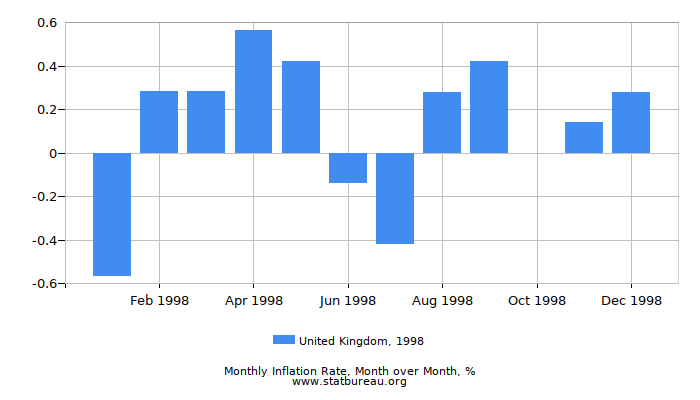 1998 United Kingdom Inflation Rate: Month to Month
