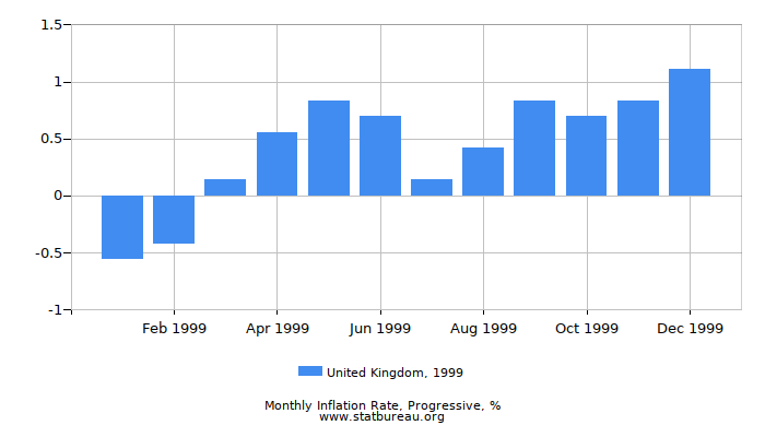 1999 United Kingdom Progressive Inflation Rate