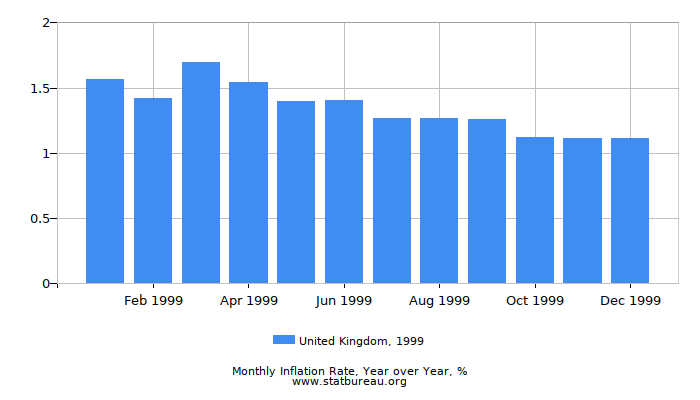 1999 United Kingdom Inflation Rate: Year over Year