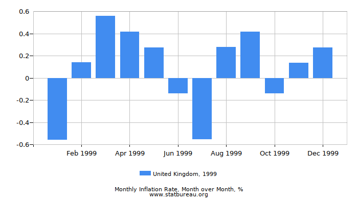1999 United Kingdom Inflation Rate: Month to Month