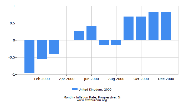 2000 United Kingdom Progressive Inflation Rate