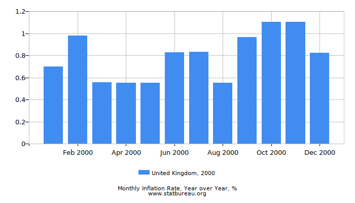2000 United Kingdom Inflation Rate: Year over Year