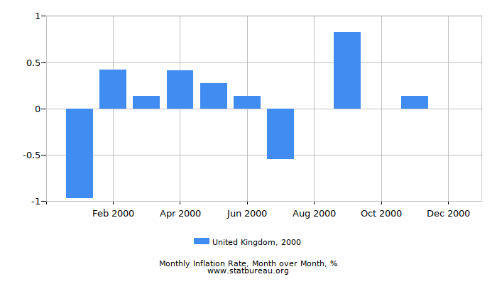 2000 United Kingdom Inflation Rate: Month to Month