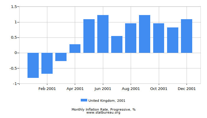2001 United Kingdom Progressive Inflation Rate