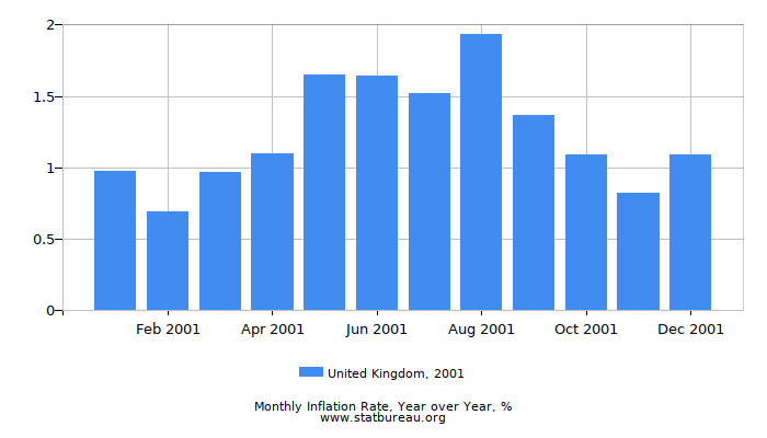 2001 United Kingdom Inflation Rate: Year over Year