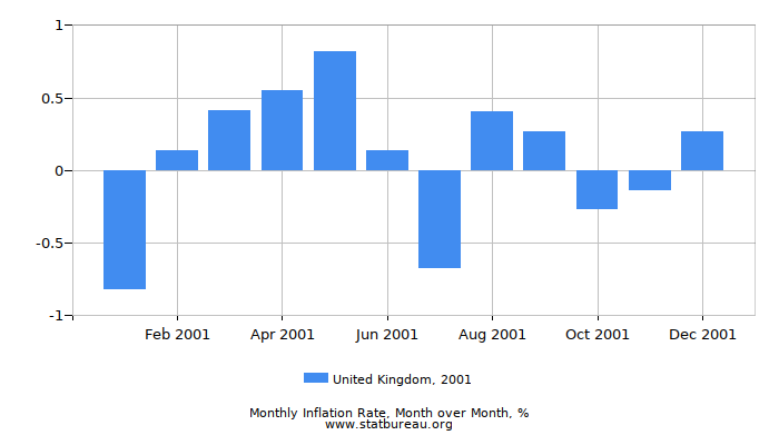 2001 United Kingdom Inflation Rate: Month to Month