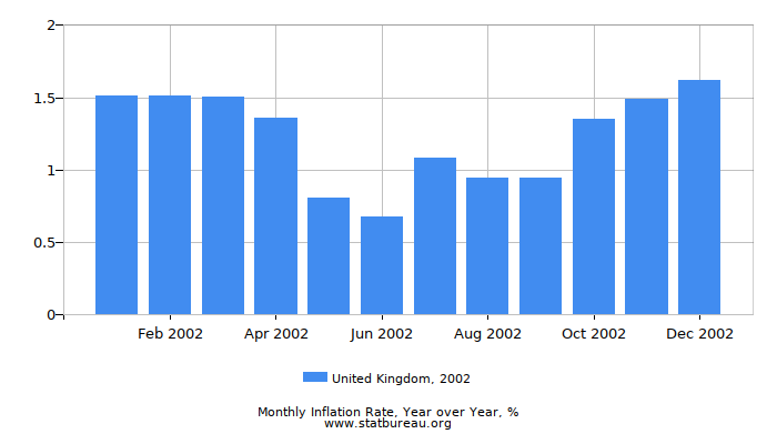 2002 United Kingdom Inflation Rate: Year over Year