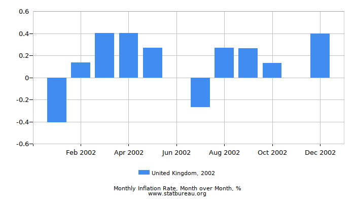 2002 United Kingdom Inflation Rate: Month to Month