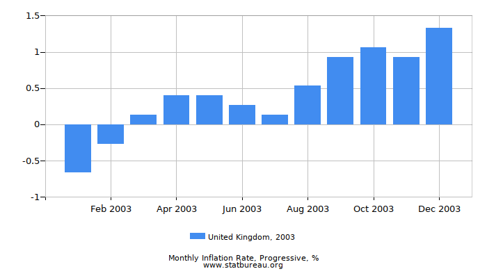 2003 United Kingdom Progressive Inflation Rate