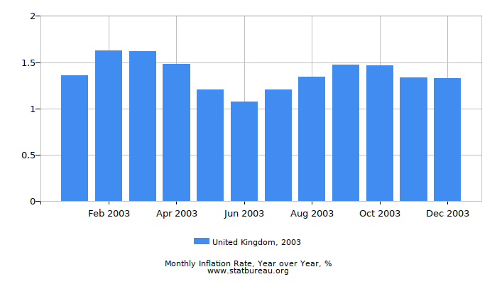 2003 United Kingdom Inflation Rate: Year over Year