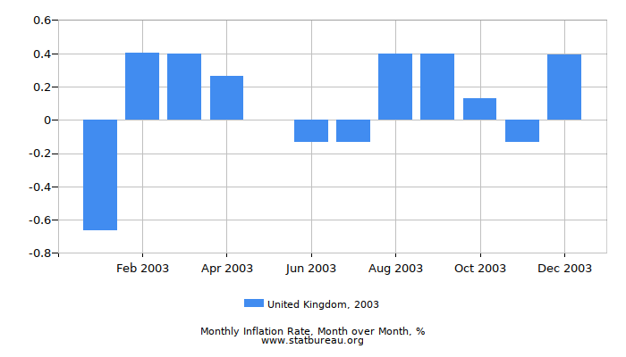 2003 United Kingdom Inflation Rate: Month to Month