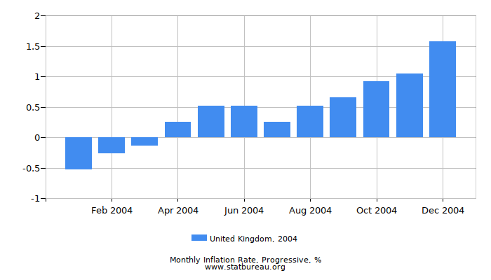 2004 United Kingdom Progressive Inflation Rate