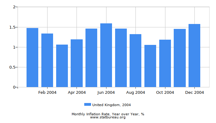 2004 United Kingdom Inflation Rate: Year over Year