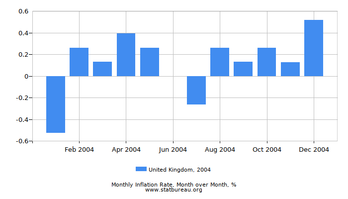 2004 United Kingdom Inflation Rate: Month to Month