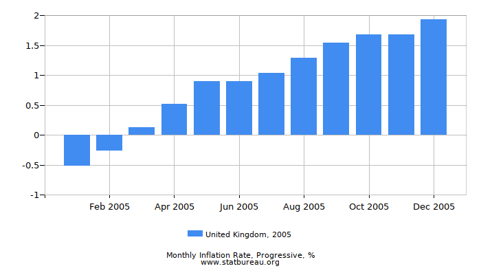2005 United Kingdom Progressive Inflation Rate