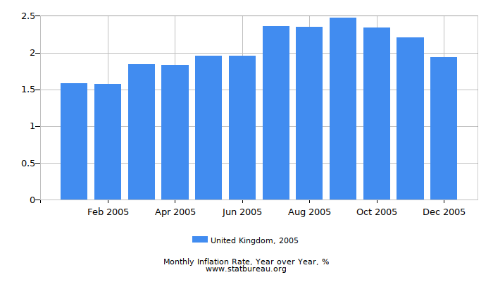2005 United Kingdom Inflation Rate: Year over Year