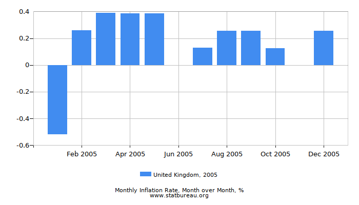 2005 United Kingdom Inflation Rate: Month to Month