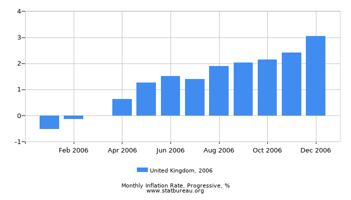 2006 United Kingdom Progressive Inflation Rate