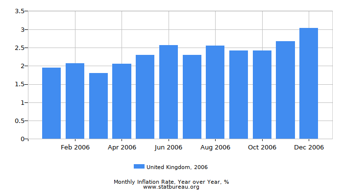 2006 United Kingdom Inflation Rate: Year over Year