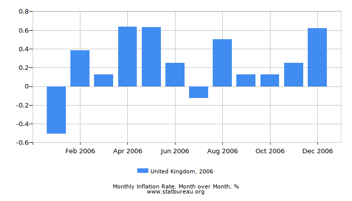 2006 United Kingdom Inflation Rate: Month to Month