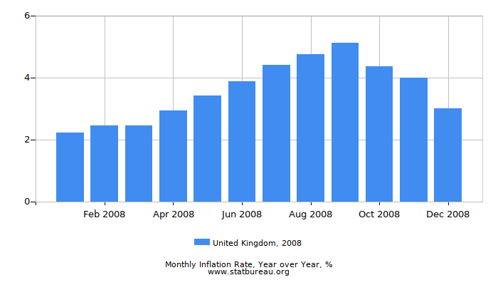 2008 United Kingdom Inflation Rate: Year over Year